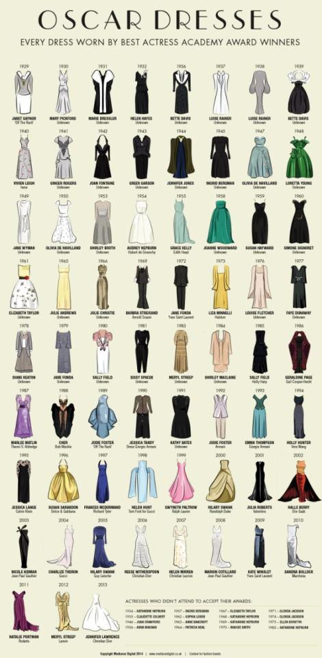 Oscar Dresses History